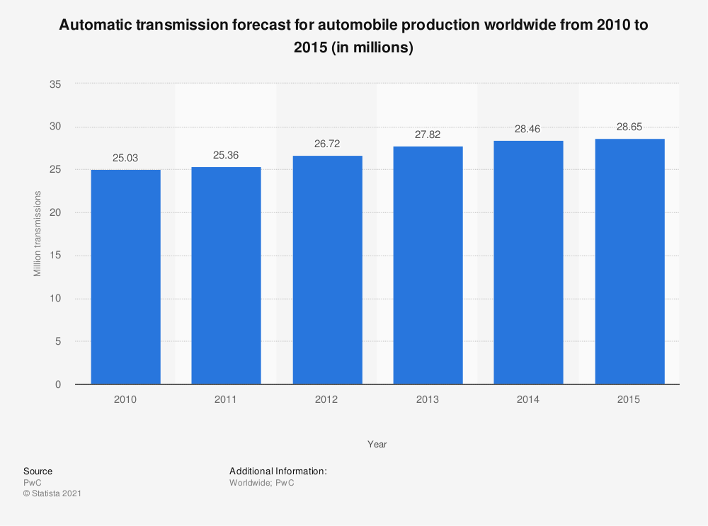 Statistic: Automatic transmission forecast for automobile production worldwide from 2010 to 2015 (in millions) | Statista