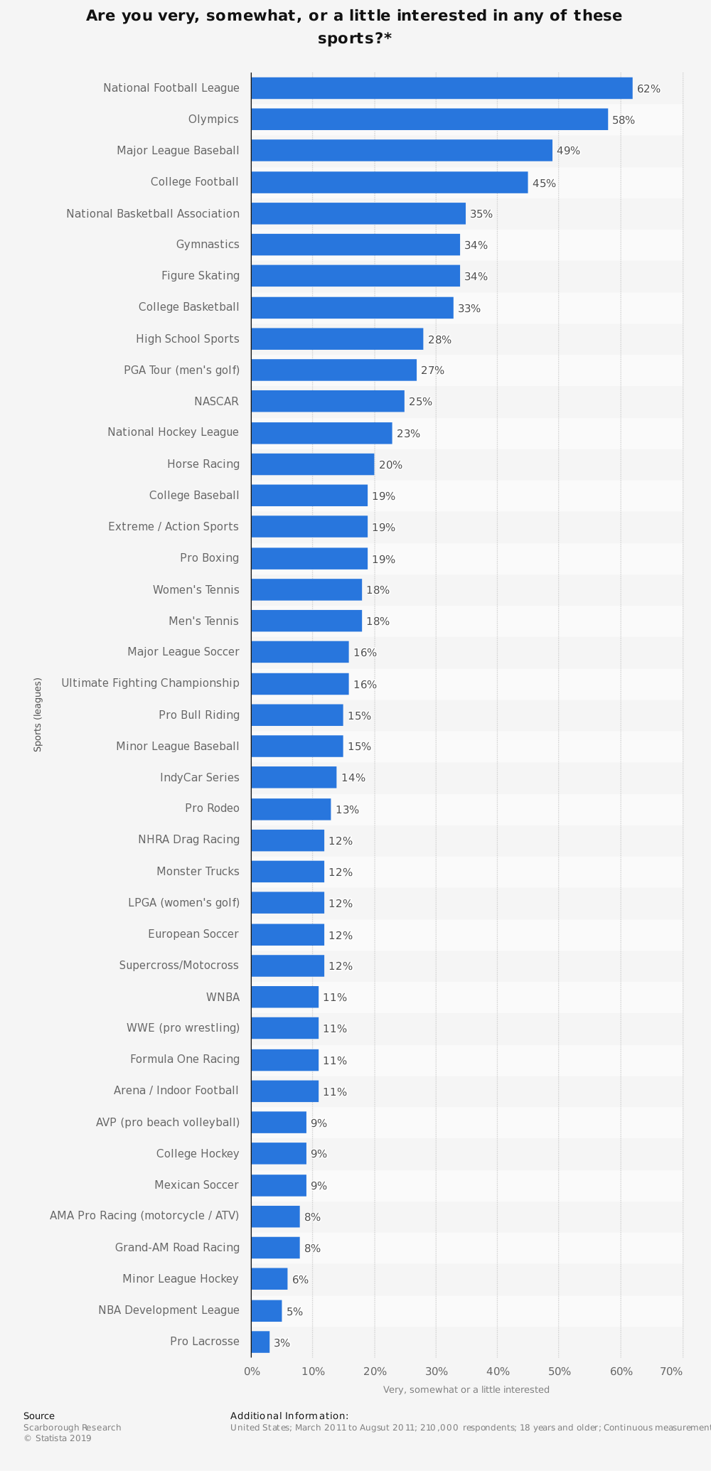 Statistic: Are you very, somewhat, or a little interested in any of these sports?* | Statista