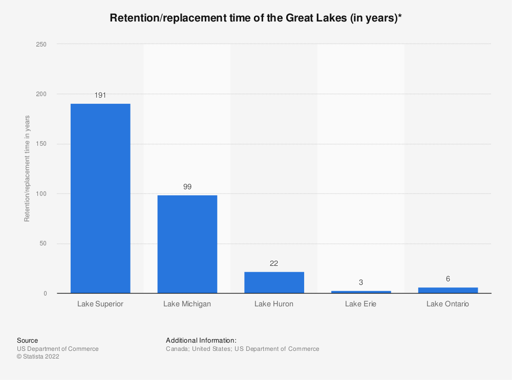 Statistic: Retention/replacement time of the Great Lakes (in years)* | Statista