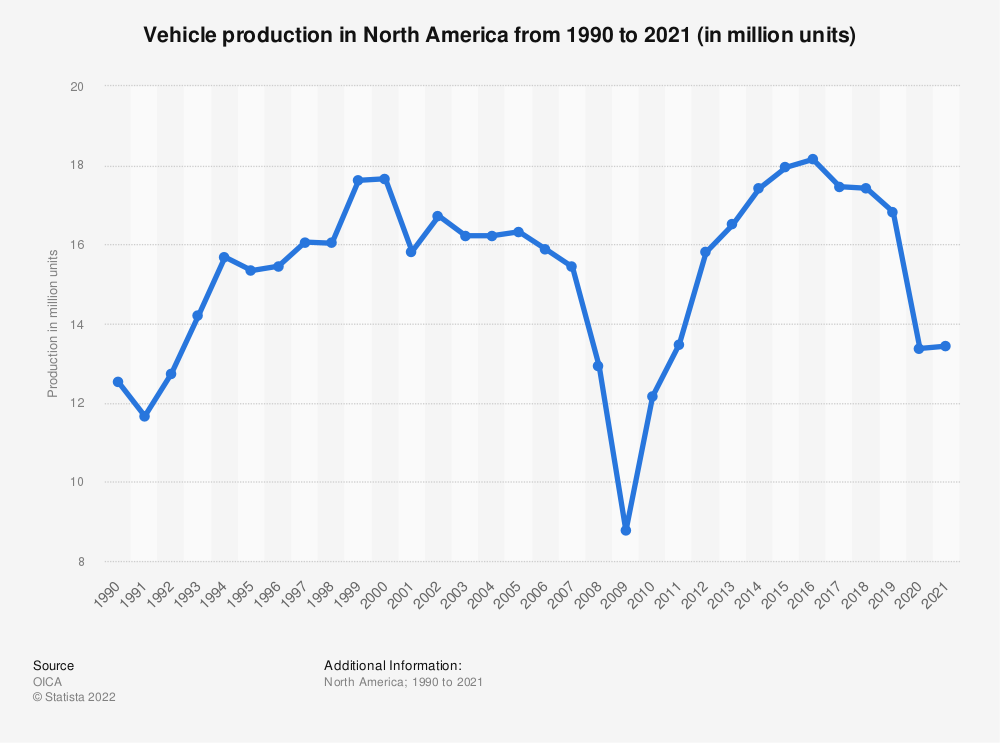 Statistic: Vehicle production in the NAFTA region from 1990 to 2018 (in million units) | Statista