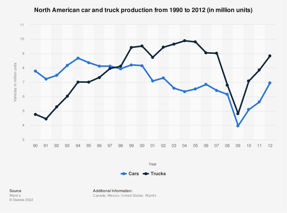 Statistic: North American car and truck production from 1990 to 2012 (in million units) | Statista