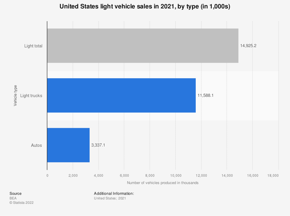 Statistic: United States light vehicle sales in 2020, by type (in 1,000s) | Statista