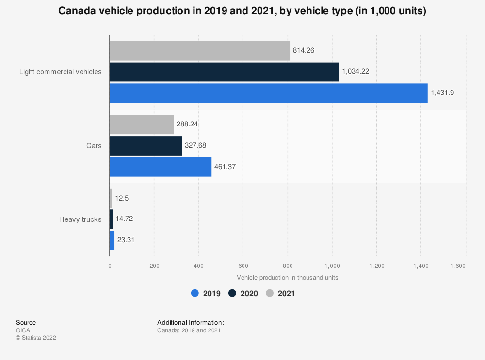 Statistic: Canada vehicle production in February 2018, by vehicle type (in 1,000 units) | Statista