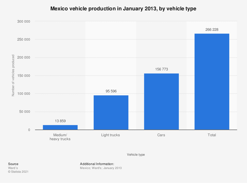 Statistic: Mexico vehicle production in January 2013, by vehicle type | Statista