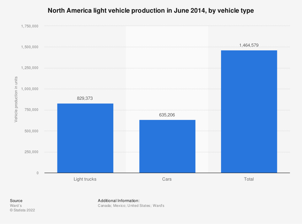 Statistic: North America light vehicle production in June 2014, by vehicle type | Statista