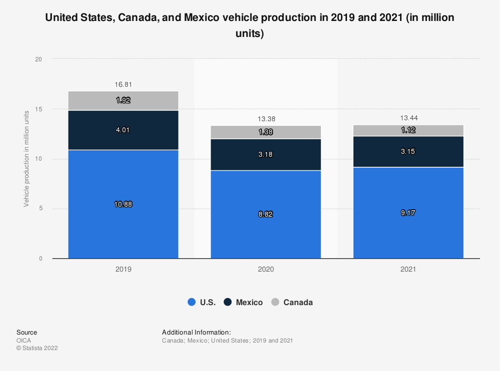 Statistic: United States, Canada and Mexico vehicle production in 2018 (in million units) | Statista