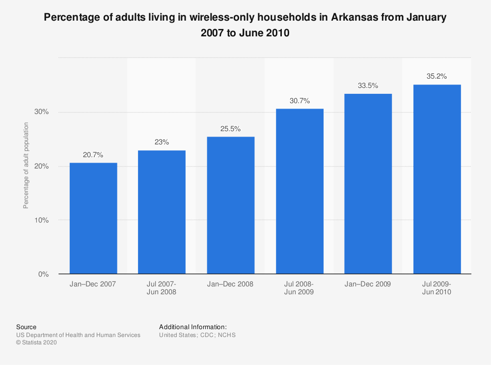 Statistic: Percentage of adults living in wireless-only households in Arkansas from January 2007 to June 2010 | Statista