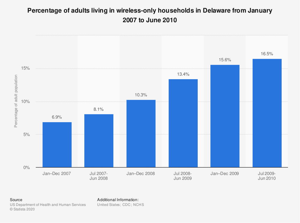 Statistic: Percentage of adults living in wireless-only households in Delaware from January 2007 to June 2010 | Statista