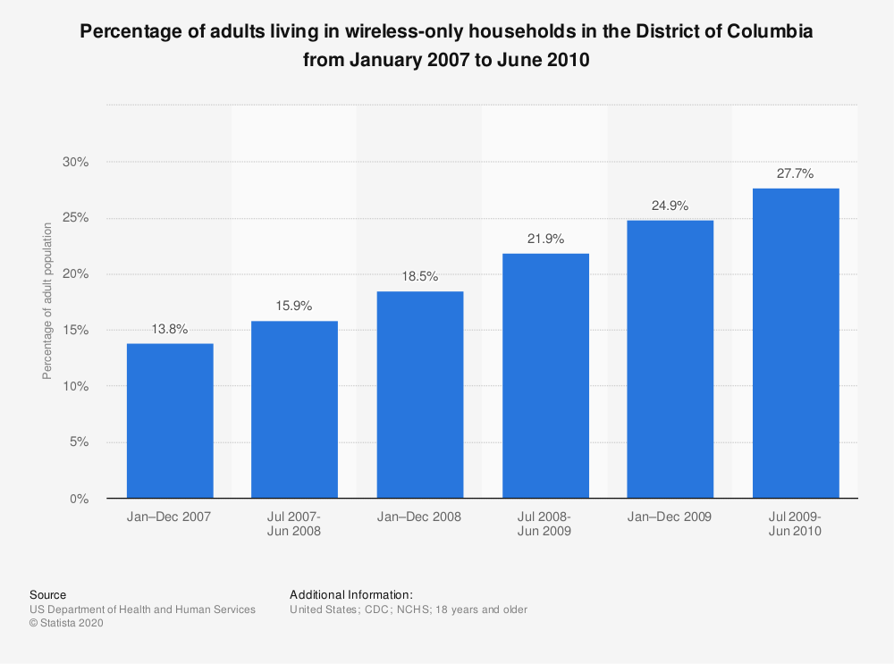 Statistic: Percentage of adults living in wireless-only households in the District of Columbia from January 2007 to June 2010 | Statista