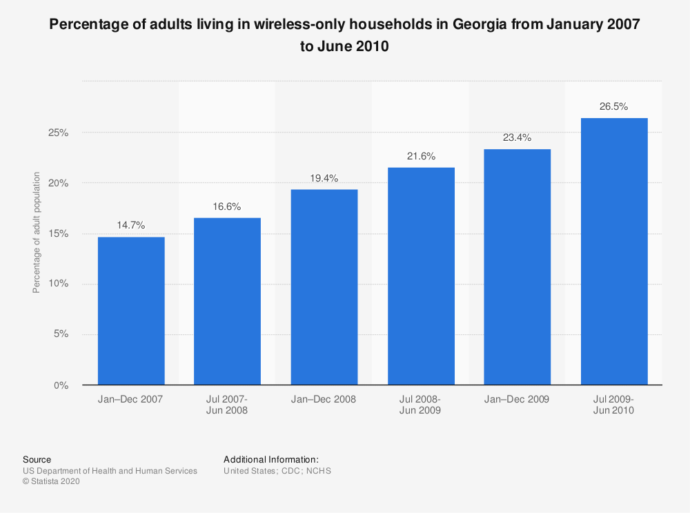 Statistic: Percentage of adults living in wireless-only households in Georgia from January 2007 to June 2010 | Statista