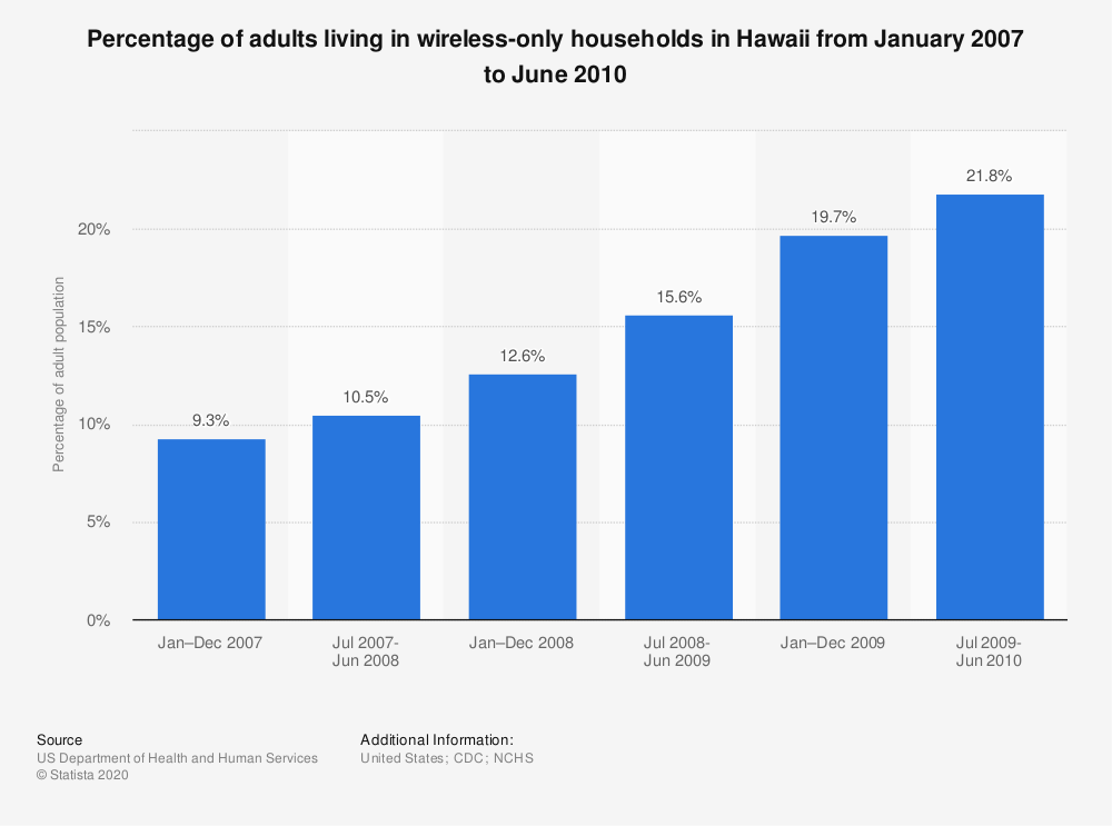 Statistic: Percentage of adults living in wireless-only households in Hawaii from January 2007 to June 2010 | Statista