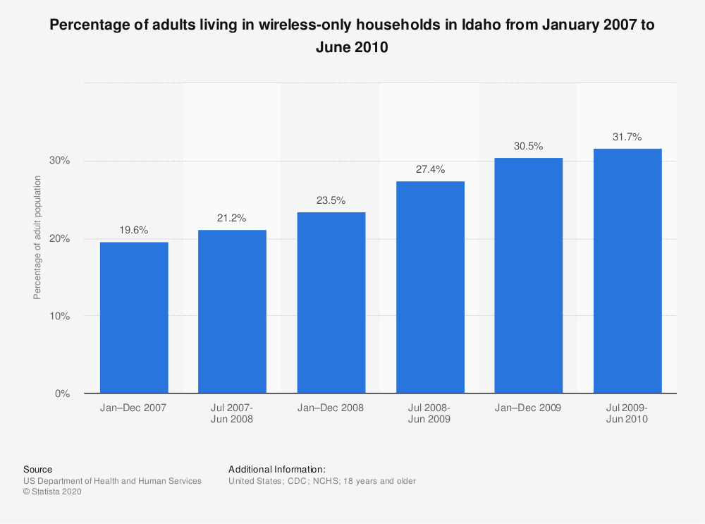 Statistic: Percentage of adults living in wireless-only households in Idaho from January 2007 to June 2010 | Statista