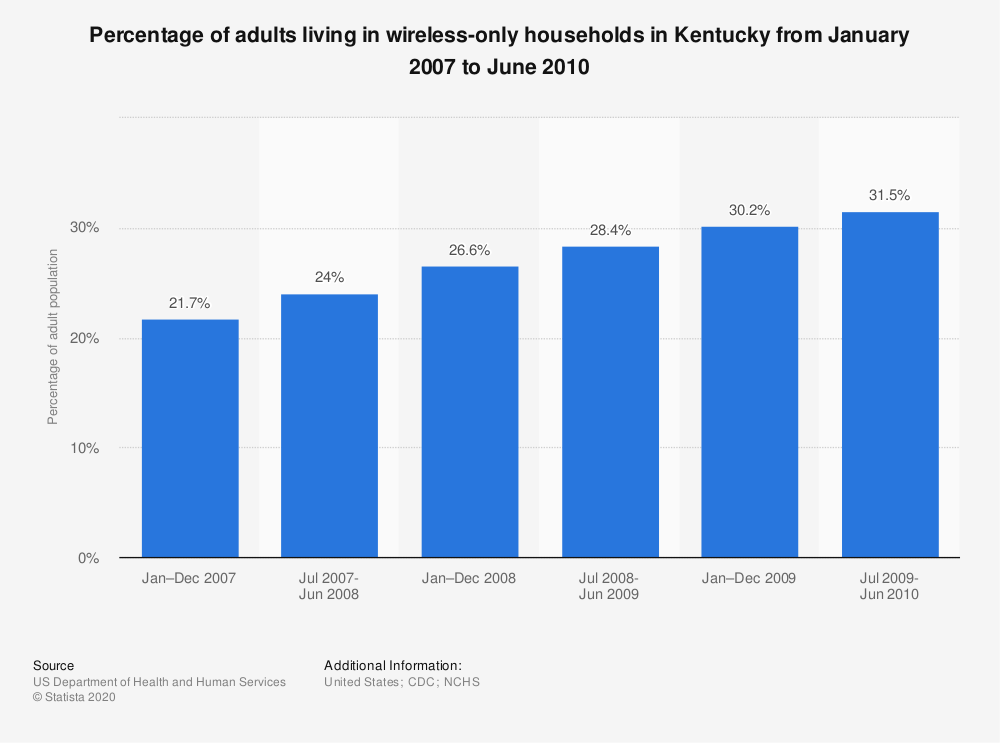 Statistic: Percentage of adults living in wireless-only households in Kentucky from January 2007 to June 2010 | Statista