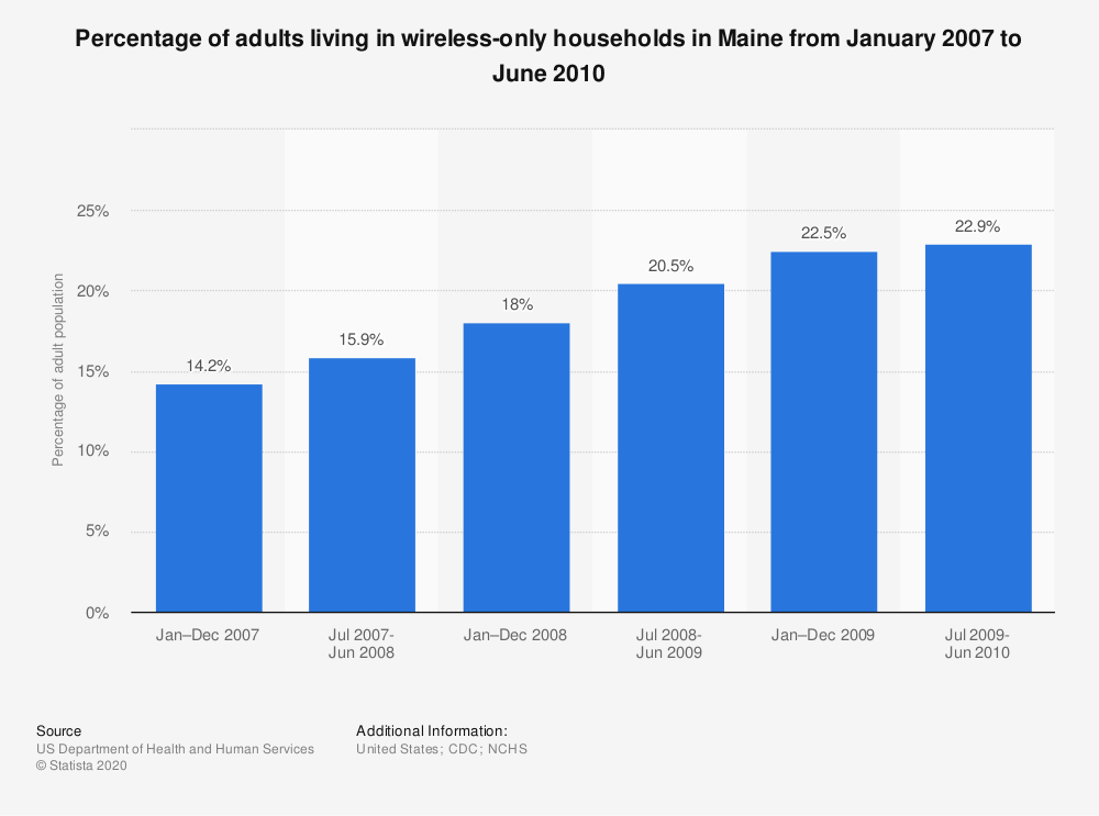 Statistic: Percentage of adults living in wireless-only households in Maine from January 2007 to June 2010 | Statista
