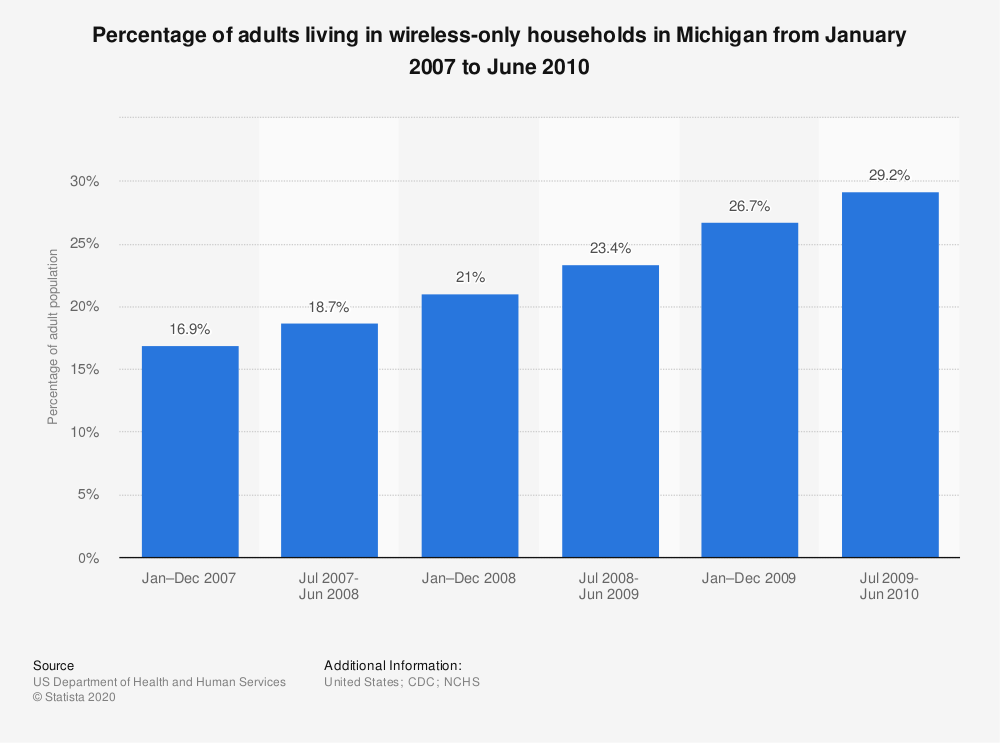 Statistic: Percentage of adults living in wireless-only households in Michigan from January 2007 to June 2010 | Statista