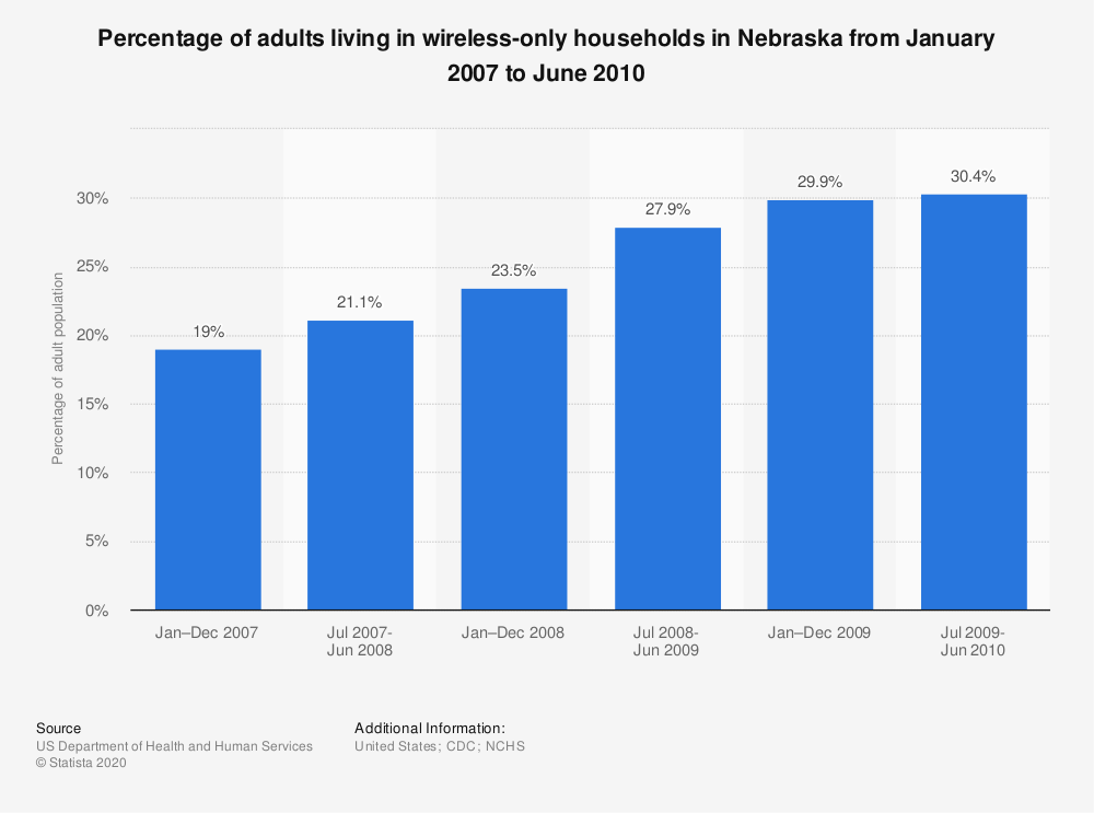 Statistic: Percentage of adults living in wireless-only households in Nebraska from January 2007 to June 2010 | Statista