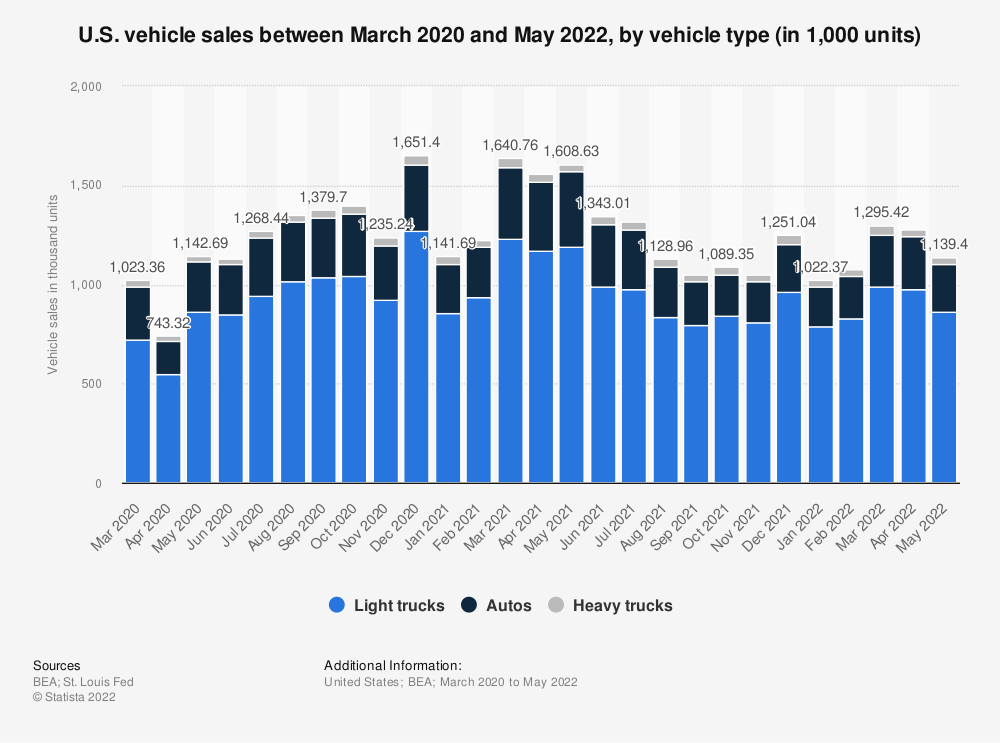 Statistic: Comparison of U.S. vehicle sales in December 2016 and December 2017, by vehicle type (in 1,000 units) | Statista