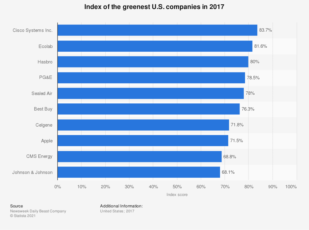 Statistic: Index of the greenest U.S. companies in 2017 | Statista