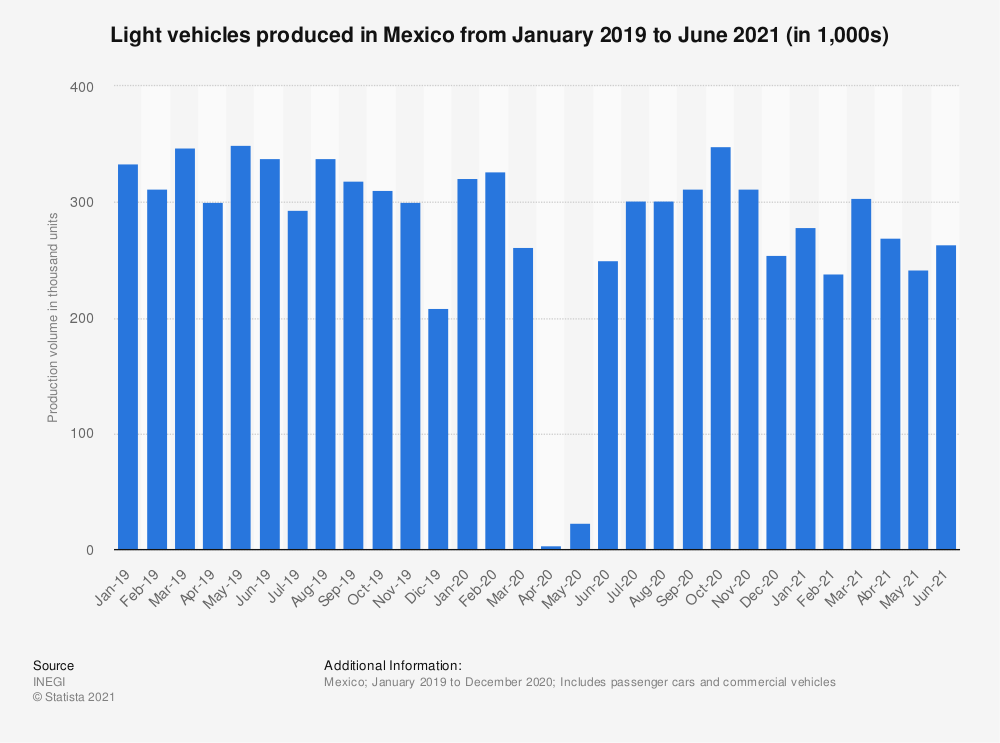 Statistic: Number of light vehicles produced from January 2019 to April 2020 in Mexico (in 1,000s) | Statista