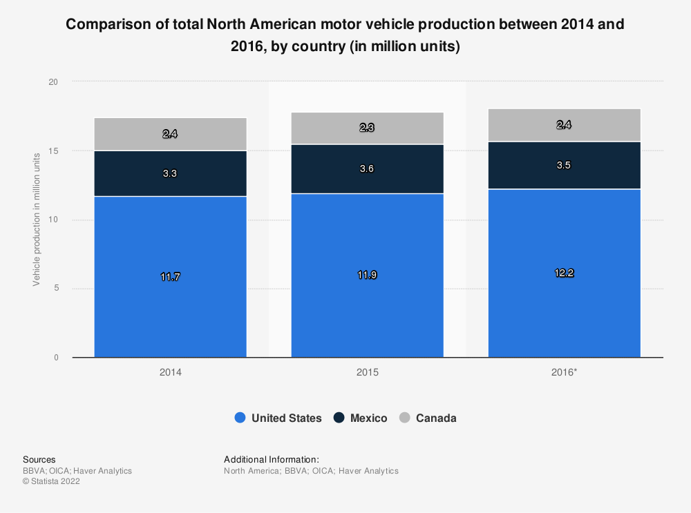 Statistic: Comparison of total North American motor vehicle production between 2014 and 2016, by country (in million units) | Statista