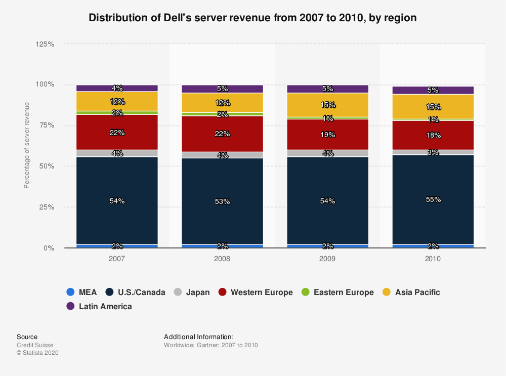 Statistic: Distribution of Dell's server revenue from 2007 to 2010, by region | Statista
