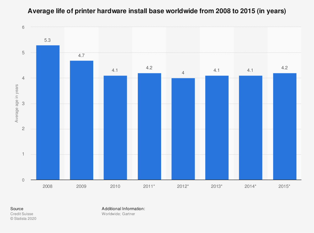 Statistic: Average life of printer hardware install base worldwide from 2008 to 2015 (in years) | Statista