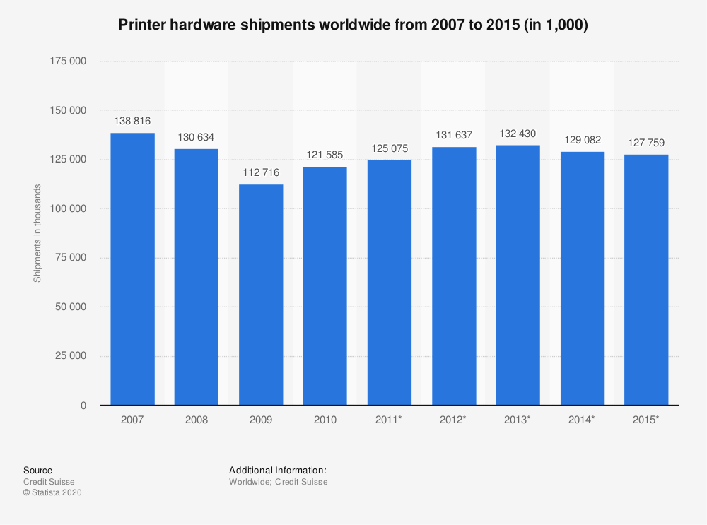 Statistic: Printer hardware shipments worldwide from 2007 to 2015 (in 1,000) | Statista