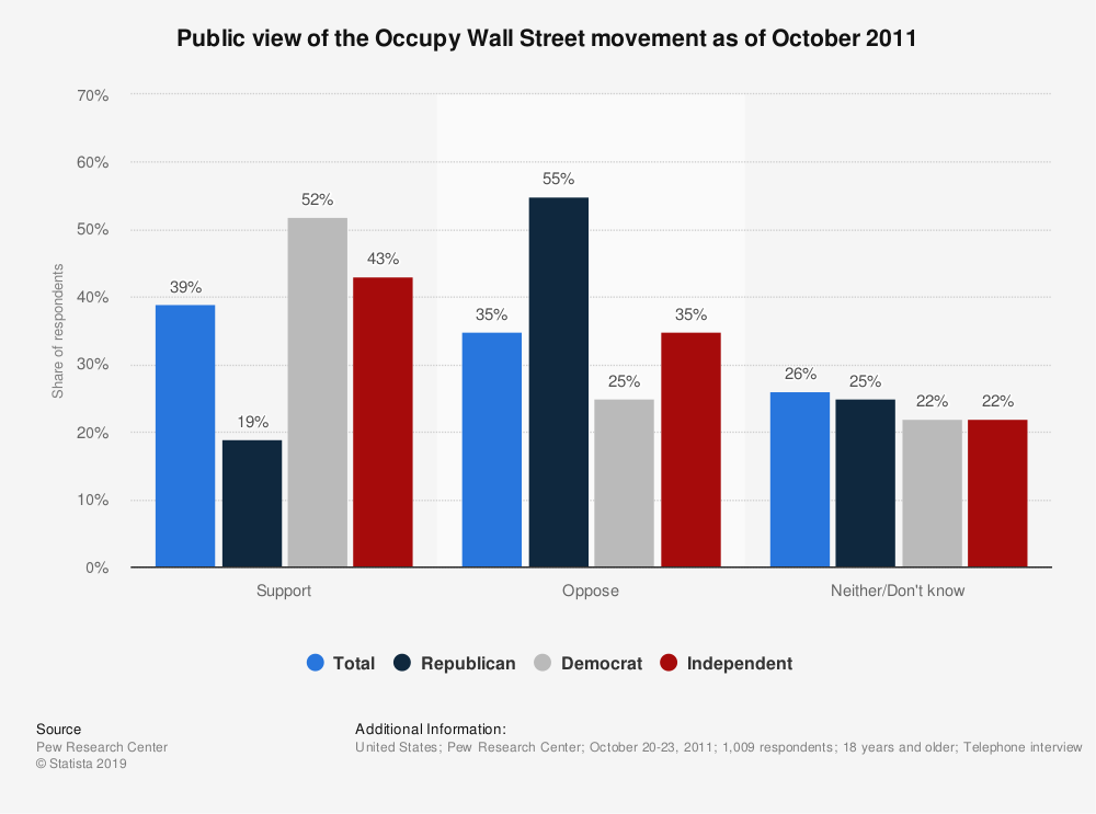 Statistic: Public view of the Occupy Wall Street movement as of October 2011 | Statista