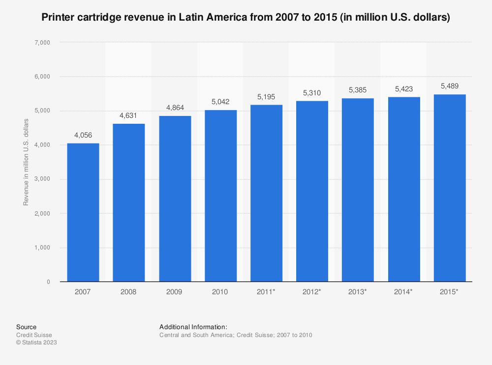 Statistic: Printer cartridge revenue in Latin America from 2007 to 2015 (in million U.S. dollars)   Statista