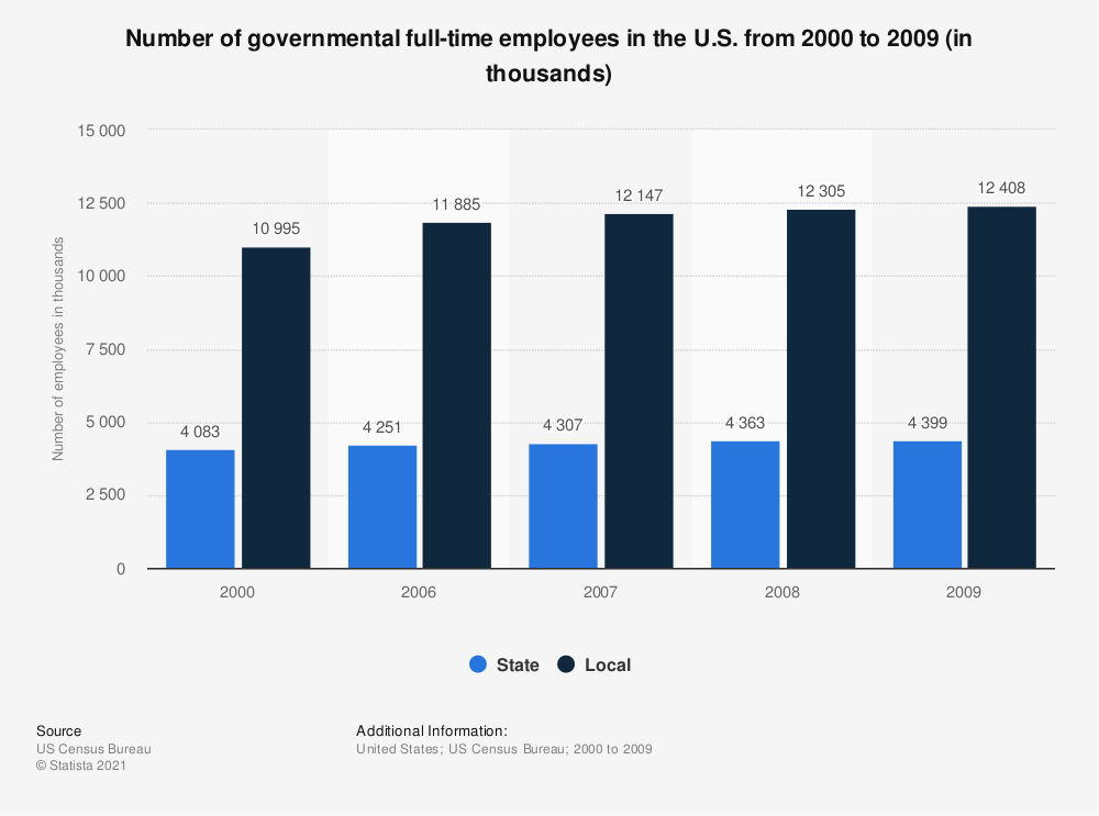 Statistic: Number of governmental full-time employees in the U.S. from 2000 to 2009 (in thousands) | Statista