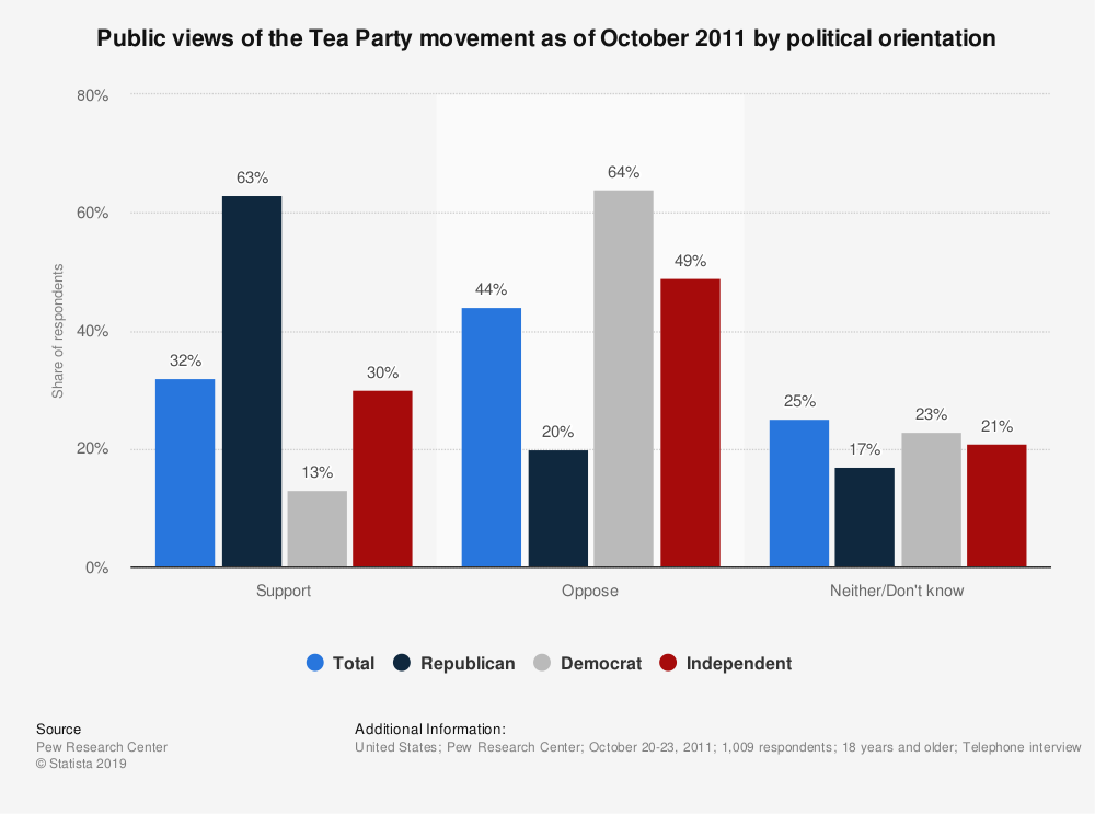 Statistic: Public views of the Tea Party movement as of October 2011 by political orientation   Statista