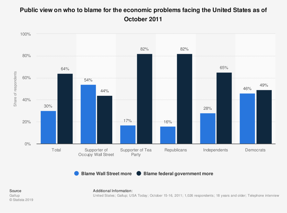 Statistic: Public view on who to blame for the economic problems facing the United States as of October 2011 | Statista