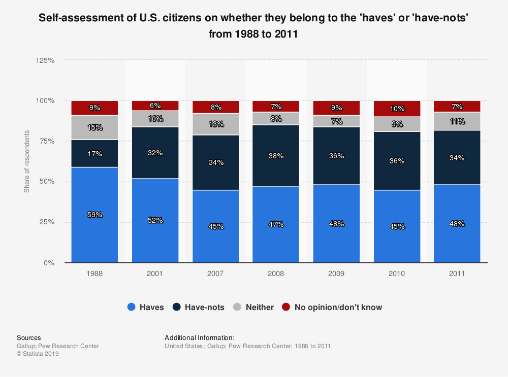 Statistic: Self-assessment of U.S. citizens on whether they belong to the 'haves' or 'have-nots' from 1988 to 2011 | Statista
