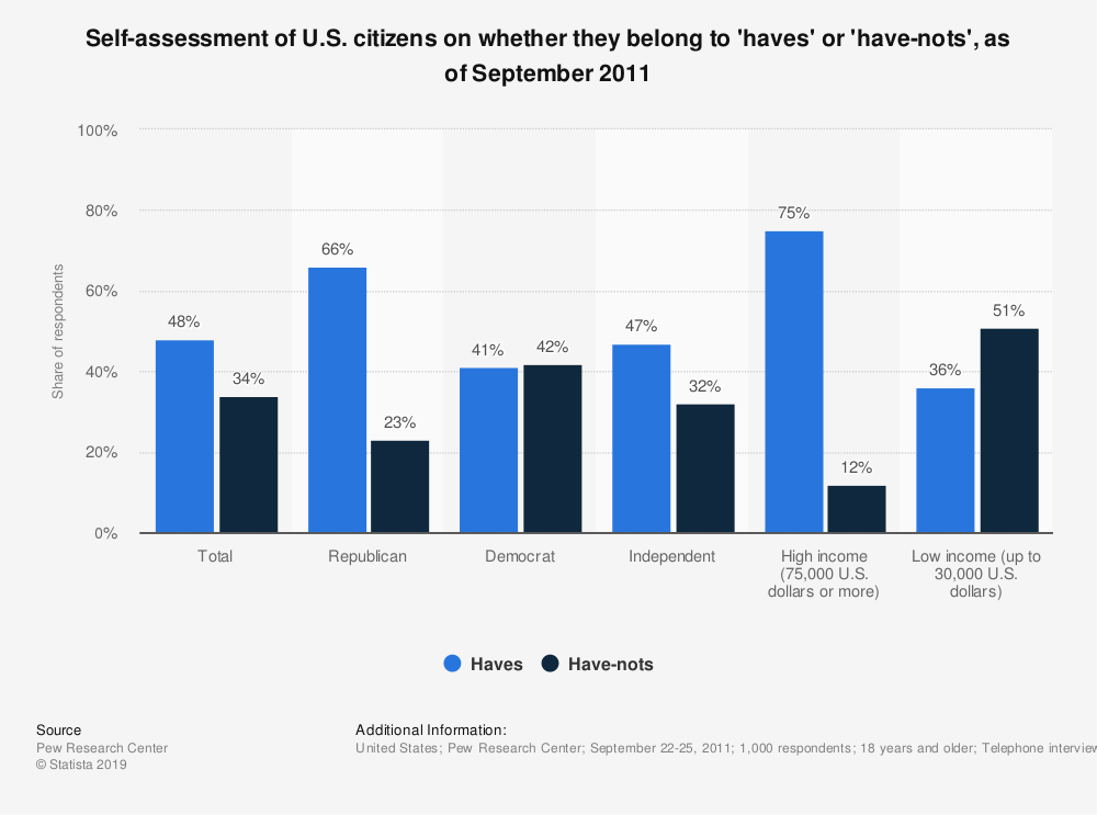 Statistic: Self-assessment of U.S. citizens on whether they belong to 'haves' or 'have-nots', as of September 2011 | Statista
