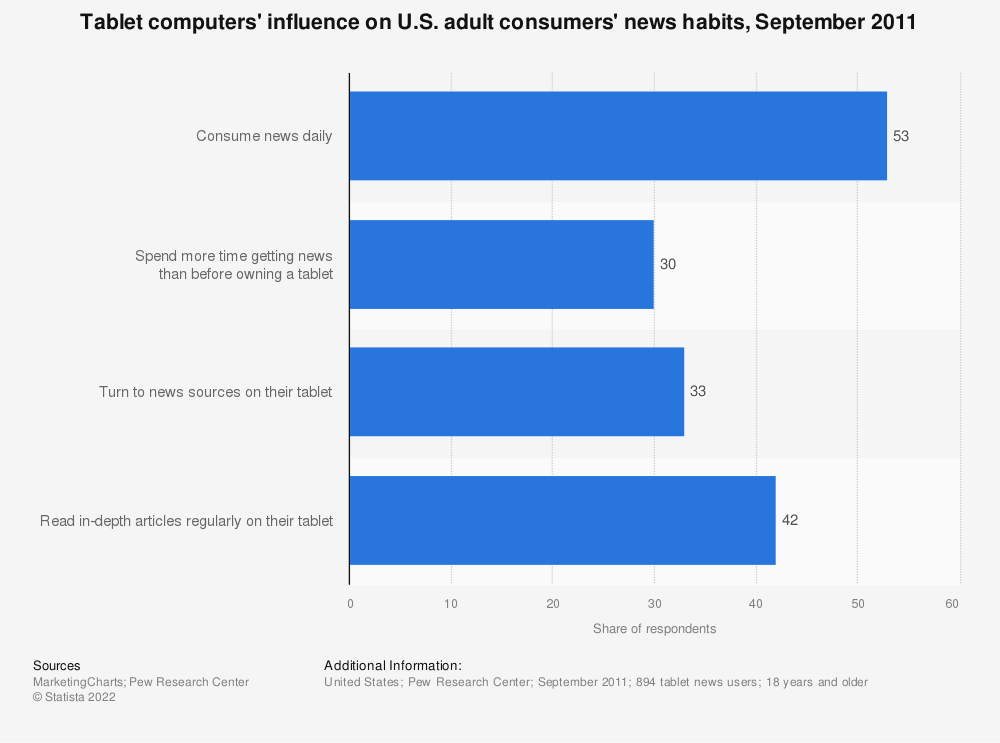 Statistic: Tablet computers' influence on U.S. adult consumers' news habits, September 2011 | Statista