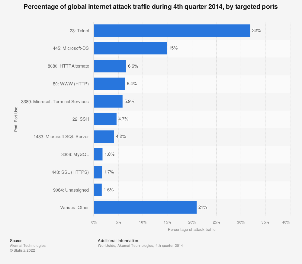 Statistic: Percentage of global internet attack traffic during 4th quarter 2014, by targeted ports | Statista