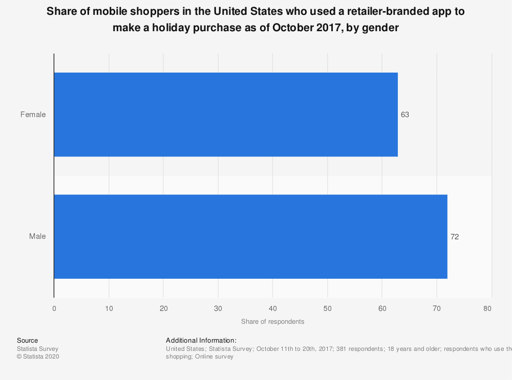 Statistic: Share of mobile shoppers in the United States who used a retailer-branded app to make a holiday purchase as of October 2017, by gender | Statista