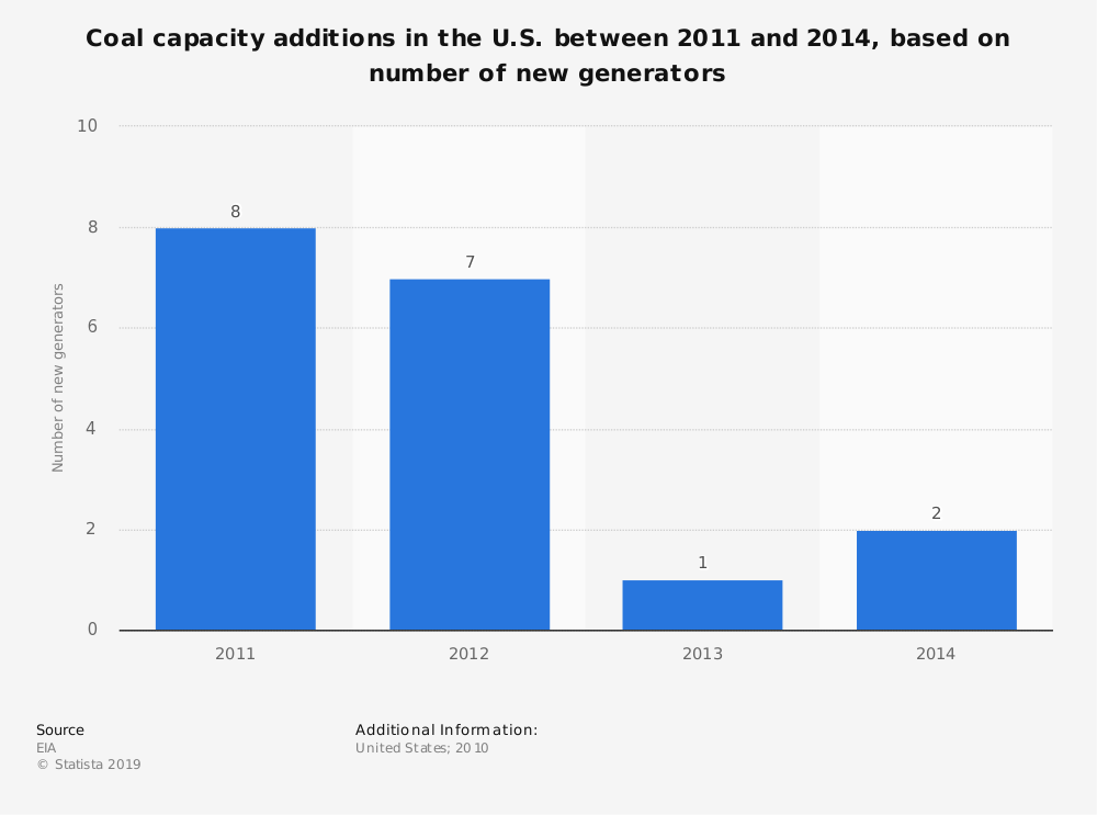 Statistic: Coal capacity additions in the U.S. between 2011 and 2014,  based on number of new generators | Statista