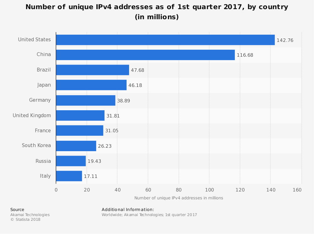 Statistic: Number of unique IPv4 addresses as of 1st quarter 2017, by country (in millions) | Statista