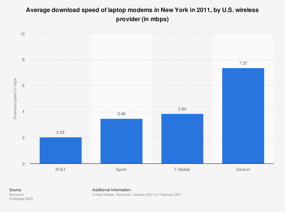 Statistic: Average download speed of laptop modems in New York in 2011, by U.S. wireless provider (in mbps) | Statista