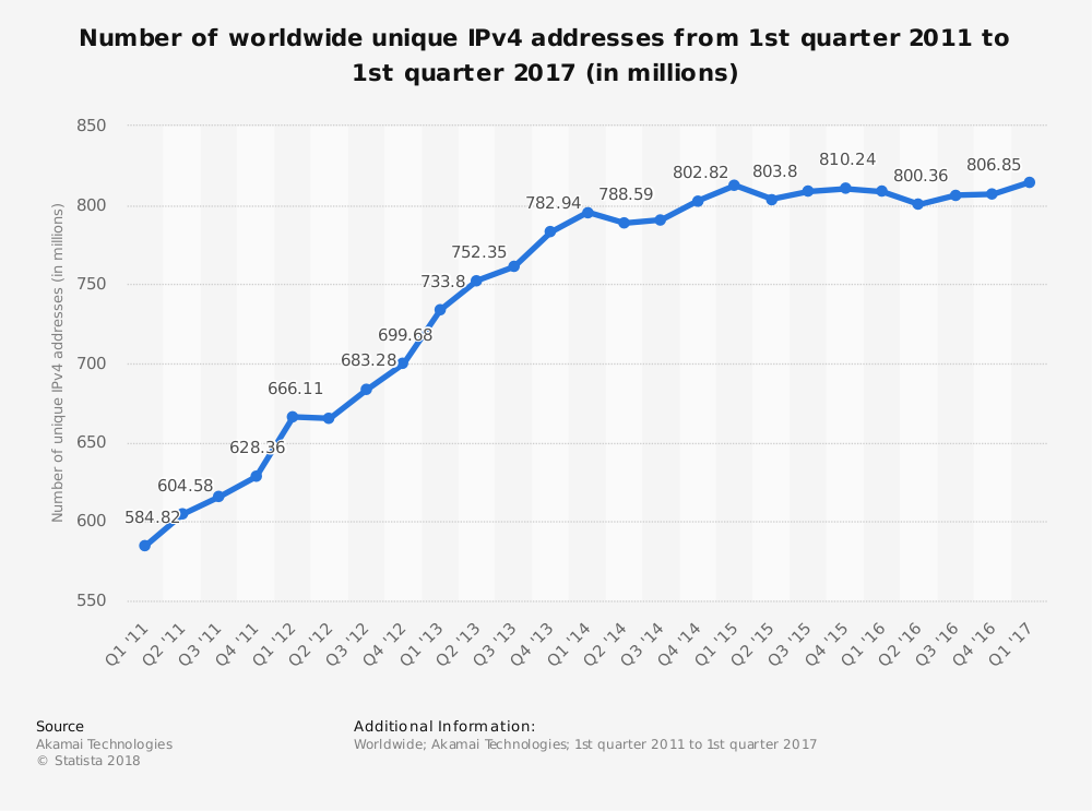 Statistic: Number of worldwide unique IPv4 addresses from 1st quarter 2011 to 1st quarter 2017 (in millions) | Statista