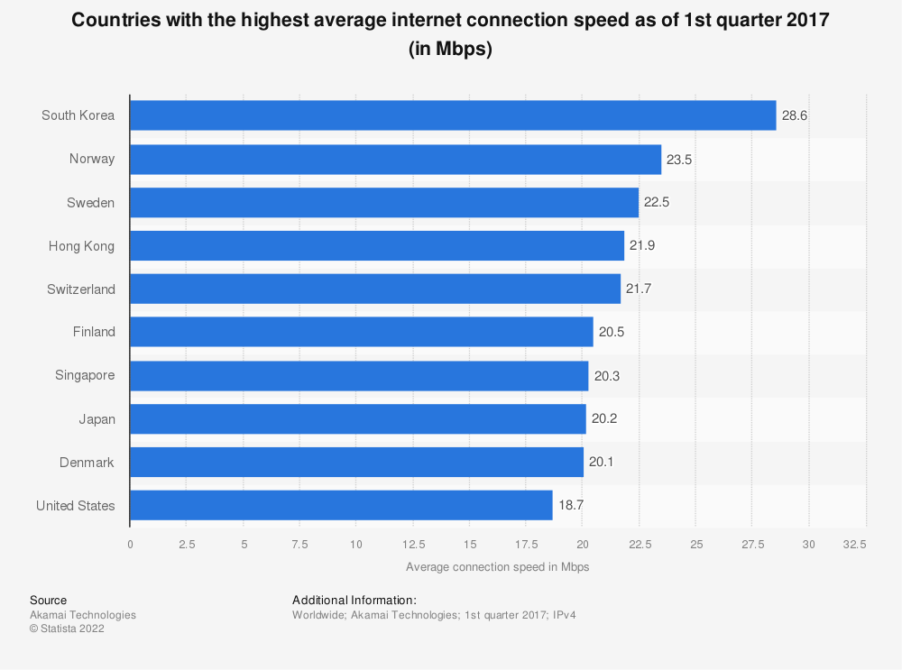 Statistic: Average internet speed by country as of 1st quarter 2017 (in Mbps) | Statista