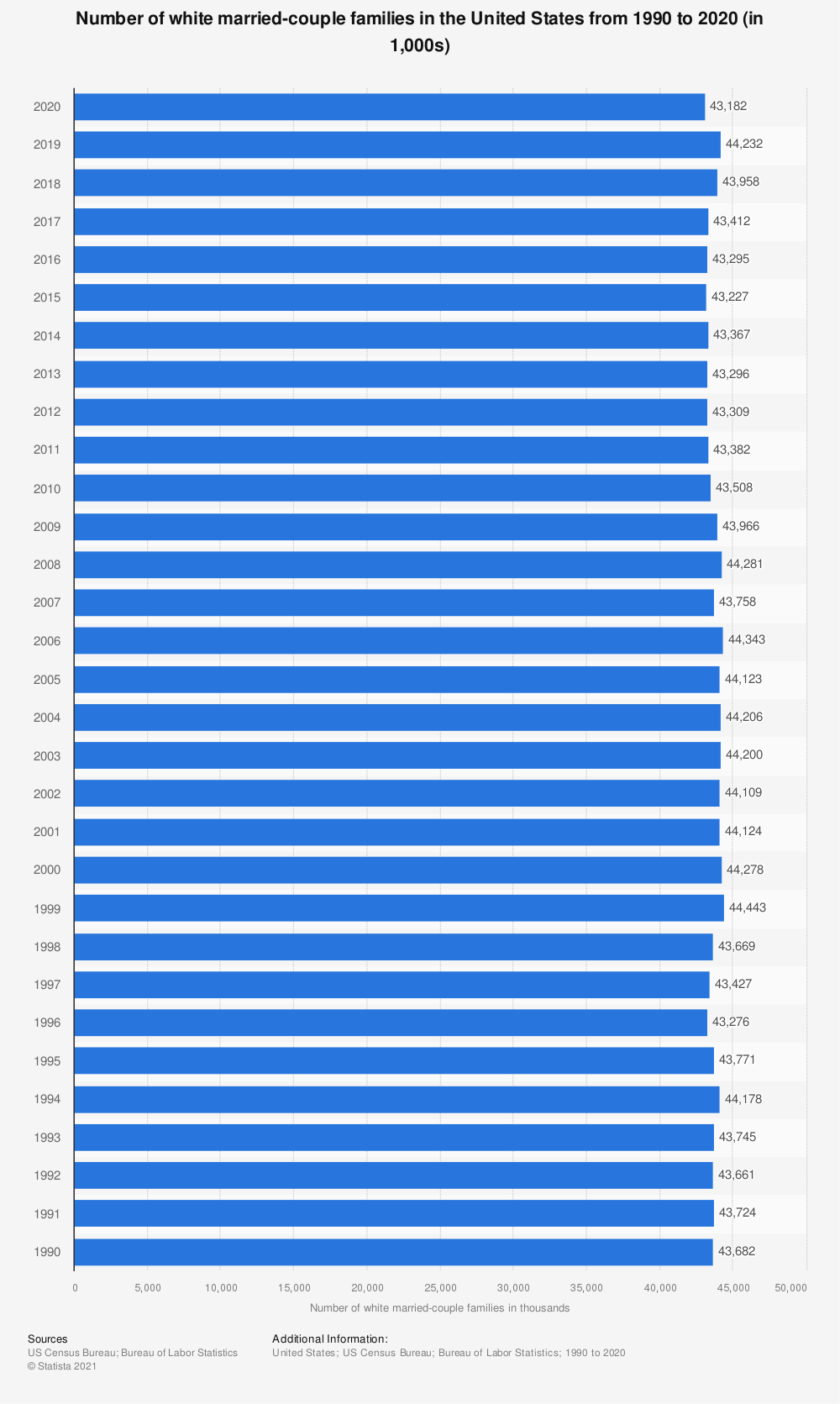 Statistic: Number of white married-couple families in the U.S. from 1990 to 2017 (in 1,000) | Statista