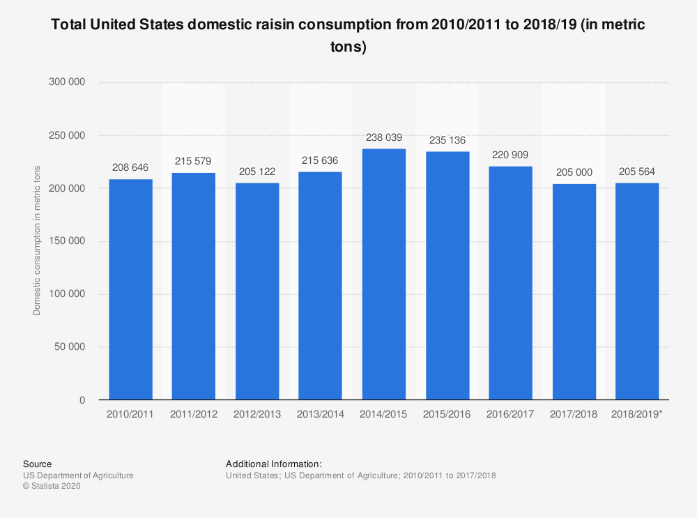 Statistic: Total United States domestic raisin consumption from 2010/2011 to 2018/19 (in metric tons) | Statista