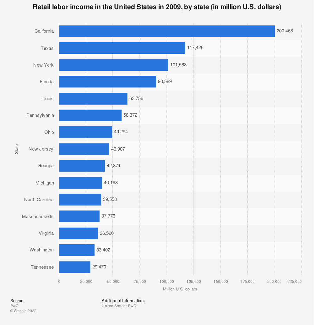 Statistic: Retail labor income in the United States in 2009, by state (in million U.S. dollars) | Statista