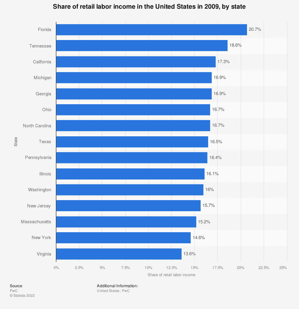 Statistic: Share of retail labor income in the United States in 2009, by state | Statista