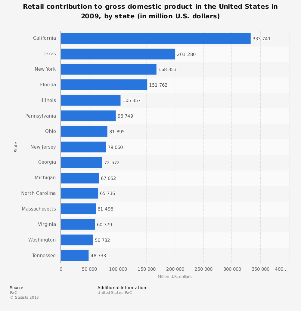 Statistic: Retail contribution to gross domestic product in the United States in 2009, by state (in million U.S. dollars)   Statista