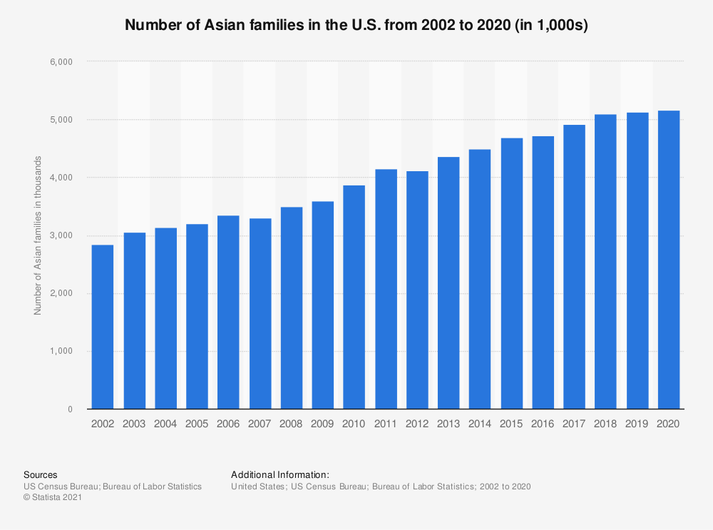 Statistic: Number of Asian families in the U.S. from 2002 to 2018 (in 1,000s) | Statista