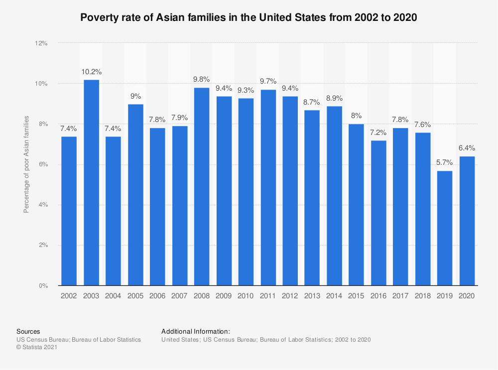 Statistic: Poverty rate of Asian families in the United States from 2002 to 2018   Statista