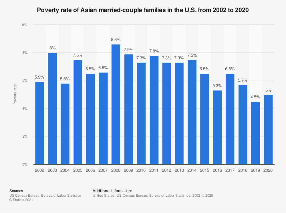 Statistic: Poverty rate of Asian married-couple families in the U.S. from 2002 to 2018   Statista